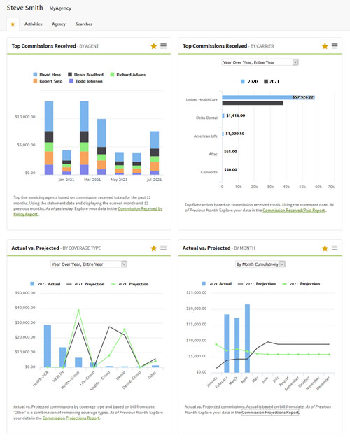Commission Dashboard | AgencyBloc CRM