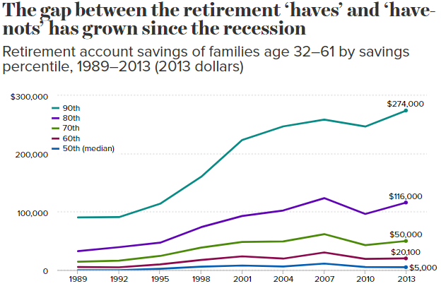 Retirement Haves & Have Nots - EPI