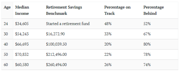 Retirement Savings Benchmark - Time