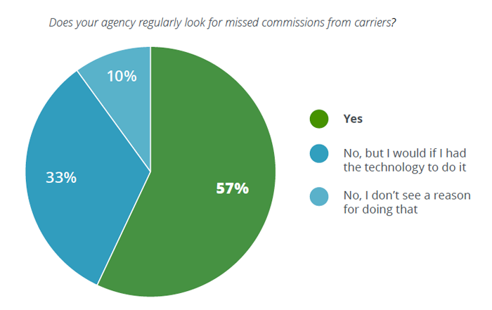 Does your agency look for missed commission payments from carriers?