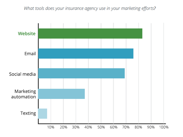 What tools do your agency use for marketing?