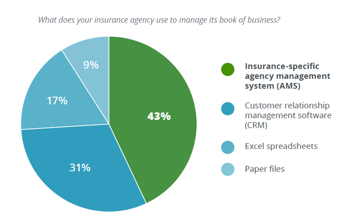 What does your agency use to manage its book of business?