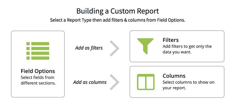 AgencyBloc Custom Reporting
