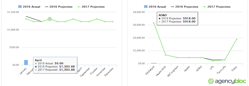 AgencyBloc's Actual vs. Projected Commissions