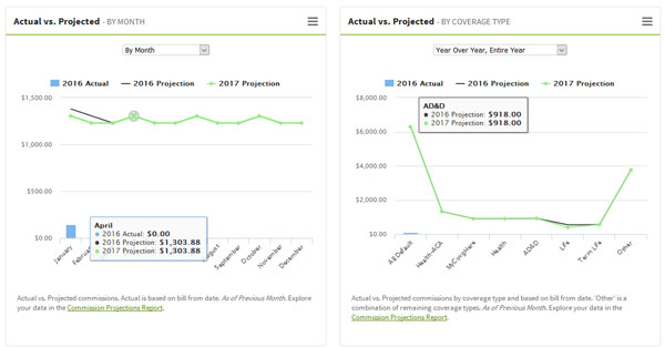 Actual vs. Projected Commissions in AgencyBloc