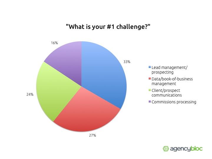 Number 1 Challenge