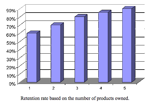 Client Retention Increases as Number of Products Owned Increases