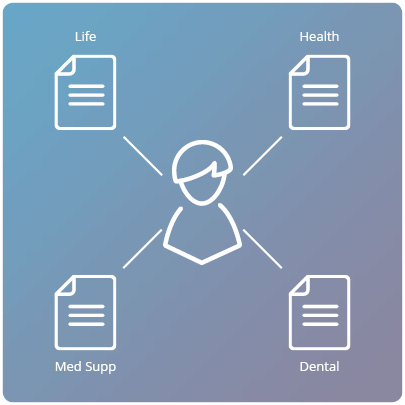 Contact-based management system