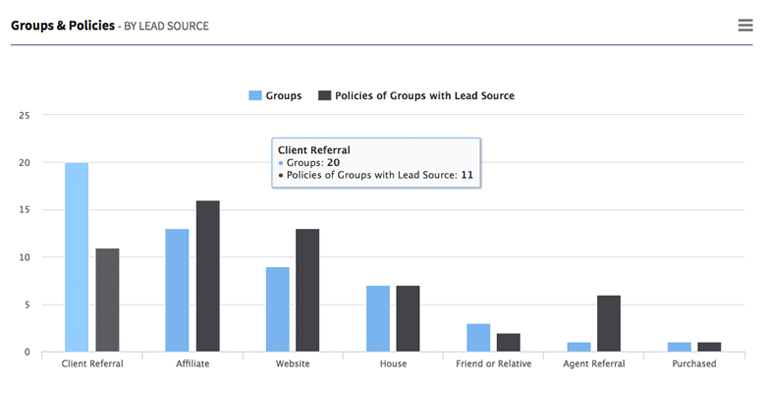 Groups & Policies - by Lead Source