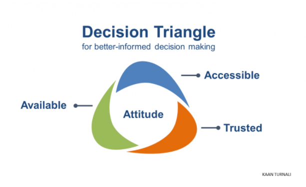 Decision Triangle
