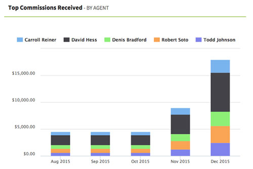 Top Commissions Received by Agent