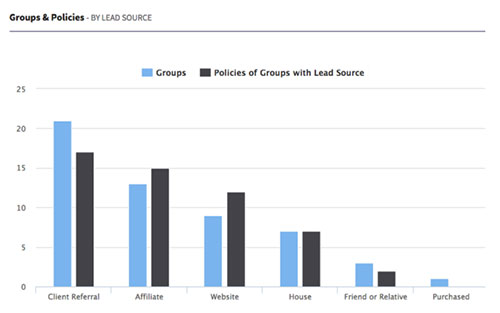 Groups & Policies by Lead Source