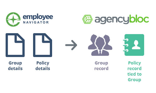 AgencyBloc and Employee Navigator integration