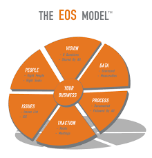 6-part EOS model