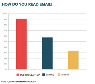 How do you read email?