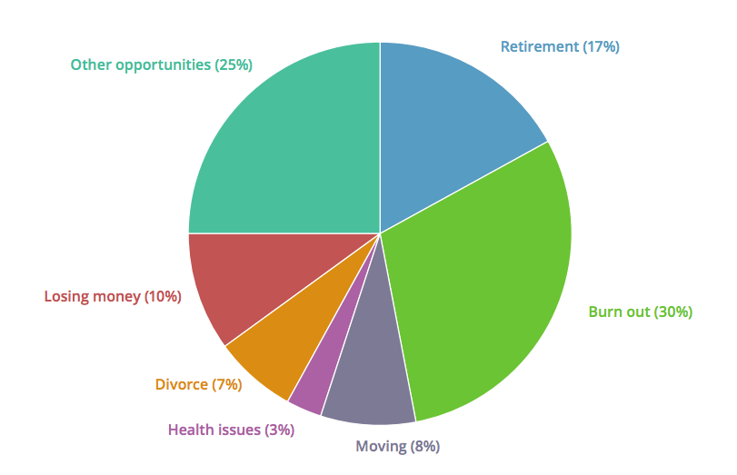 Reasons Insurance Agencies Are Sold