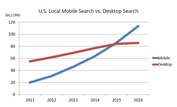 U.S. Local Mobile Search vs. Desktop Search