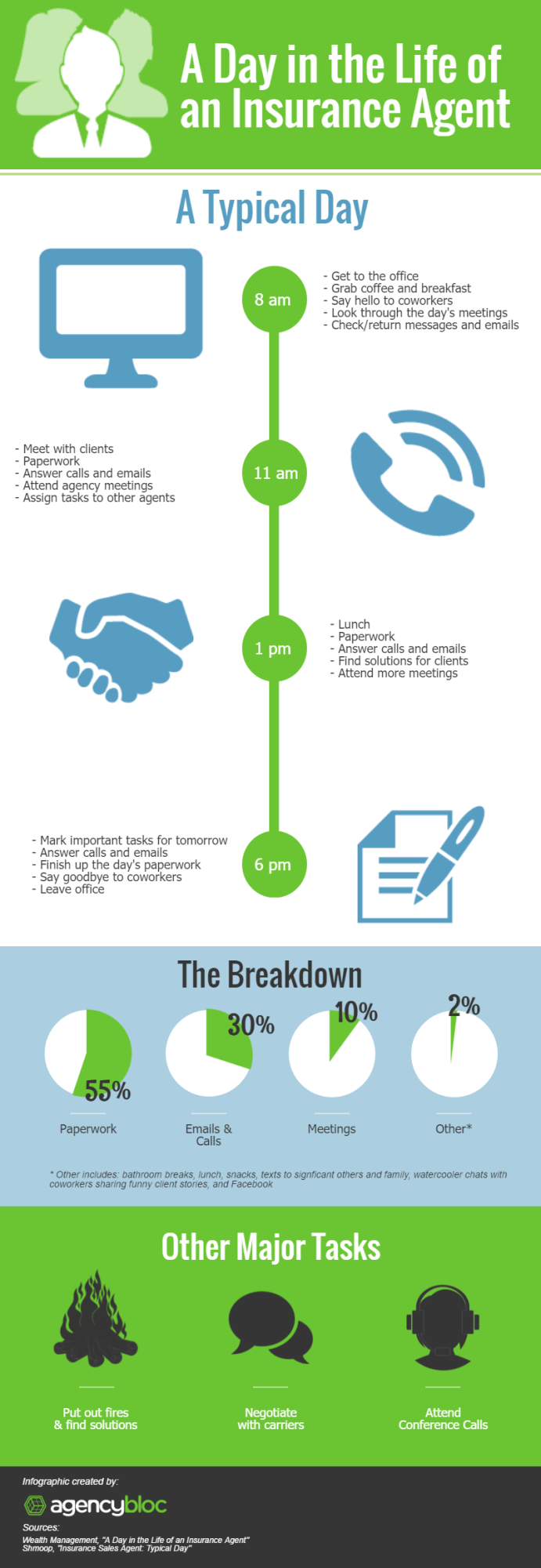 Infographic A Day In The Life Of An Insurance Agent
