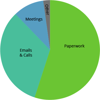 Graph of the Insurance Agent's Typical Day