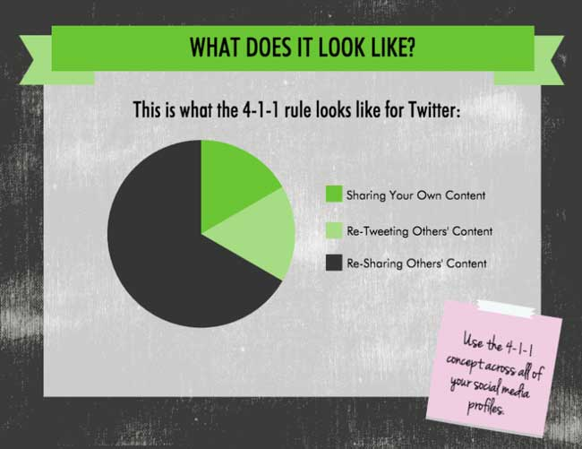 The 4-1-1 Social Media Rule