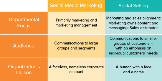 Social Media Marketing and Social Selling Trap!t blog