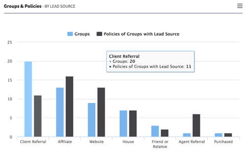 AgencyBloc Groups & Policies by Lead Sources