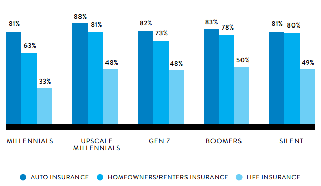 Insurance Ownership by Generation - Nielsen