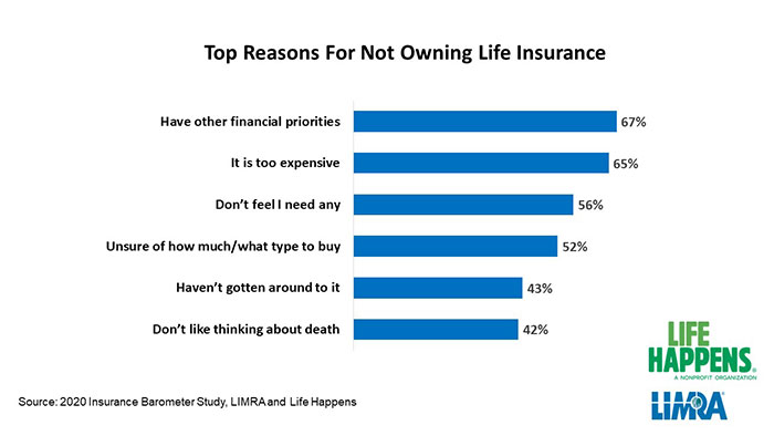 LIMRA & Life Happens: Top Reasons for Not Owning Life Insurance