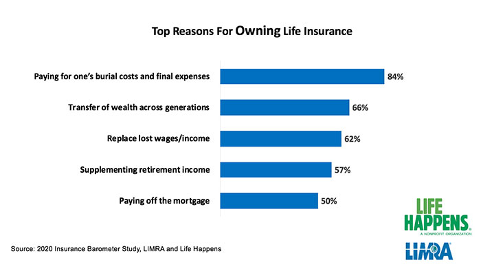 LIMRA & Life Happens: Top Reasons for Owning Life Insurance