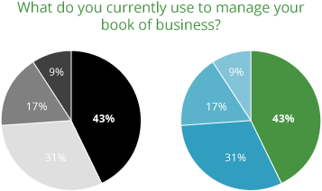 What do you currently use to manage your book of business graph from AgencyBloc's 2018 Survey