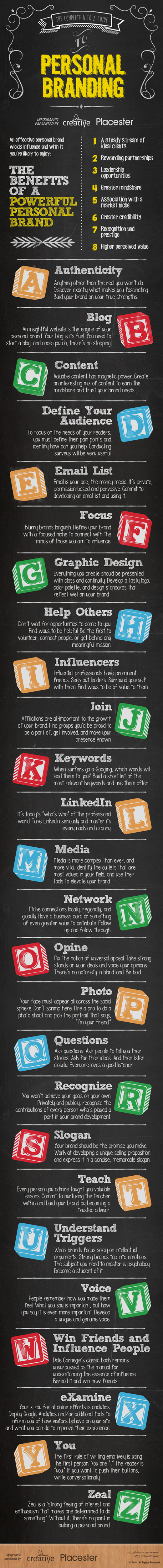 How to Define Your Personal Brand Infographic