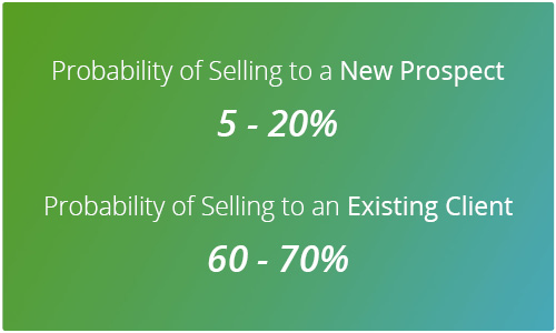 Probability of selling to a new client over an existing client