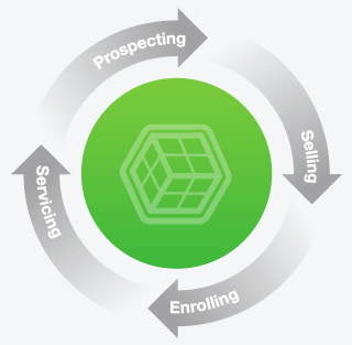 AgencyBloc Sales Cycle