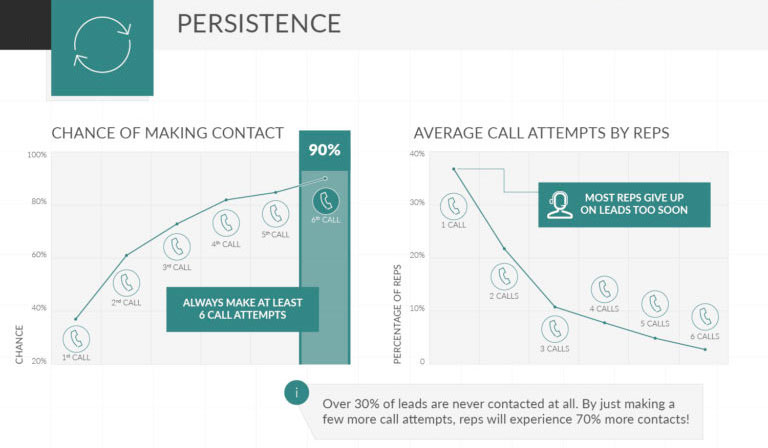 InsideSales infographic: persistence in sales