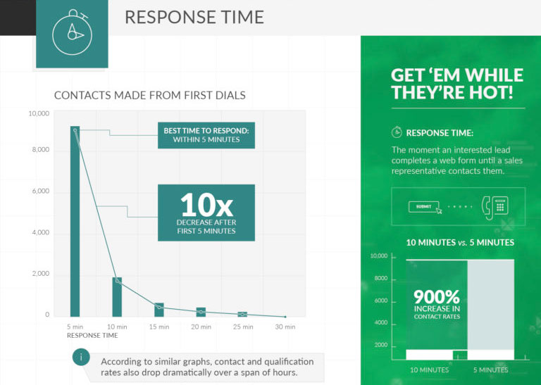 InsideSales infographic: sales response times