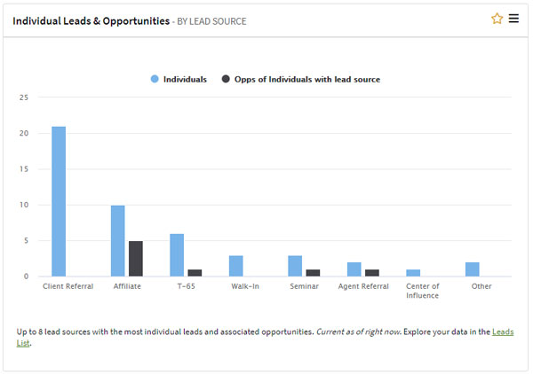Leads & Opportunities by Lead Source graph in AgencyBloc