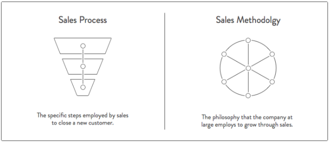 HubSpot's diagram of a Sales Process vs. a Sales Methodology