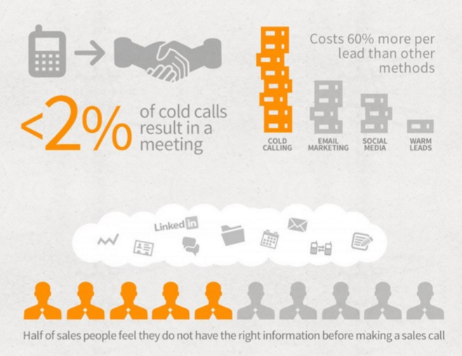 Hubspot's Cold Calling Stats