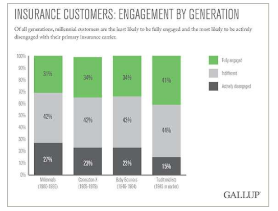 Gallup News, Insurance Customer Engagement by Generation