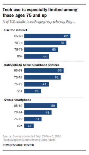 Pew Research; Tech usage by 65+