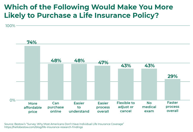 Which would make you likely to buy life insurance? - Bestow