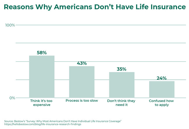 Reasons Why Americans Don't Have Life Insurance - Bestow