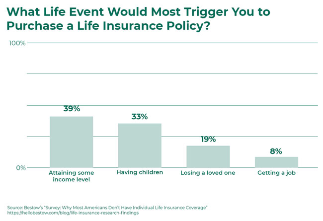 What life event would trigger you to purchase life insurance? - Bestow