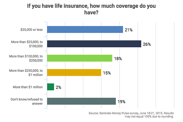 How much life insurance coverage do people have?