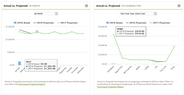 Agency Dashboard Graphs