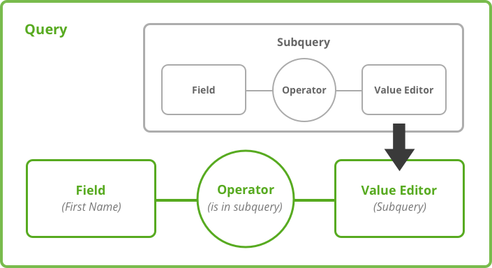Filter anatomy image - Subquery