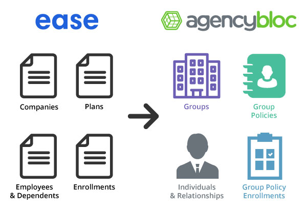 AgencyBloc & Ease Integration