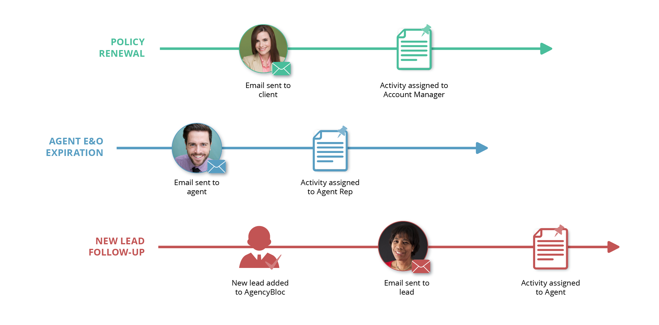 AgencyBloc's Automated Workflow