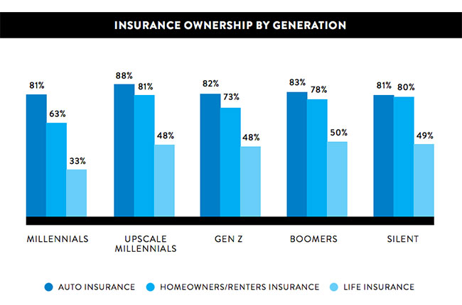 Insurance Ownership by Generation, Nielsen